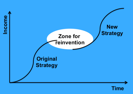 The S Curve and Reinvention