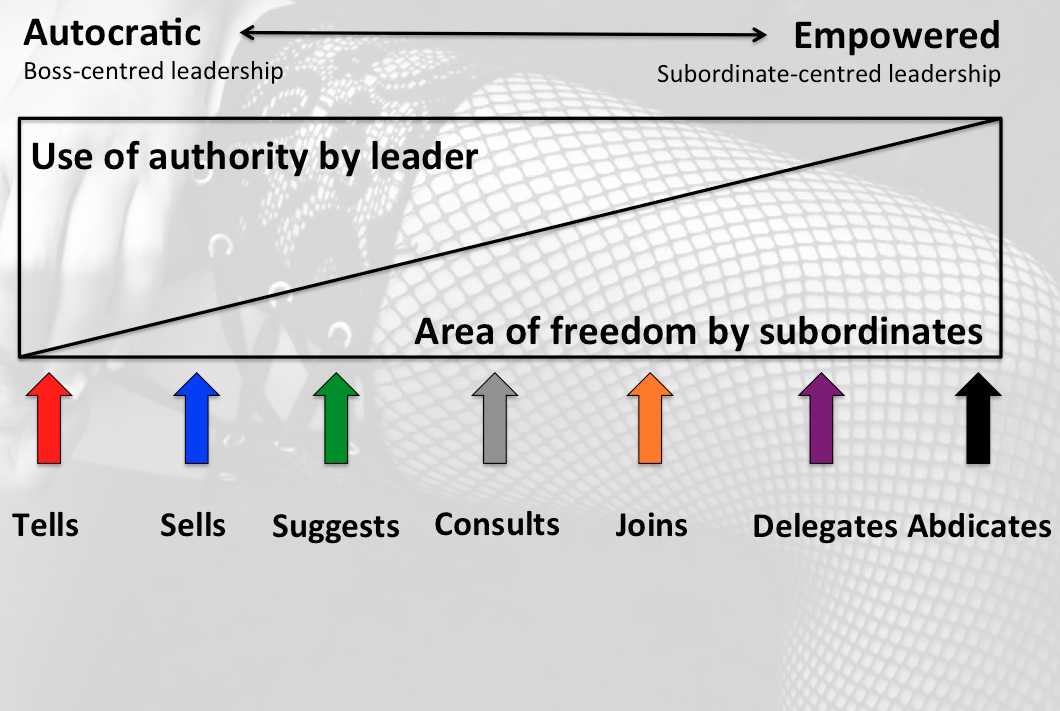 Tannenbaum and Schmidt's model of Leadership style